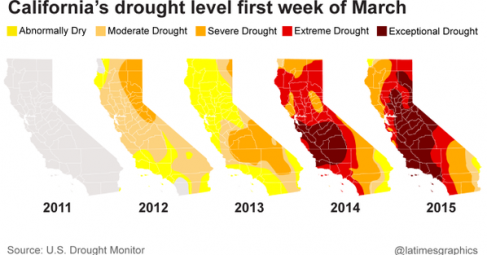 This image plainly shows the severe drought in California